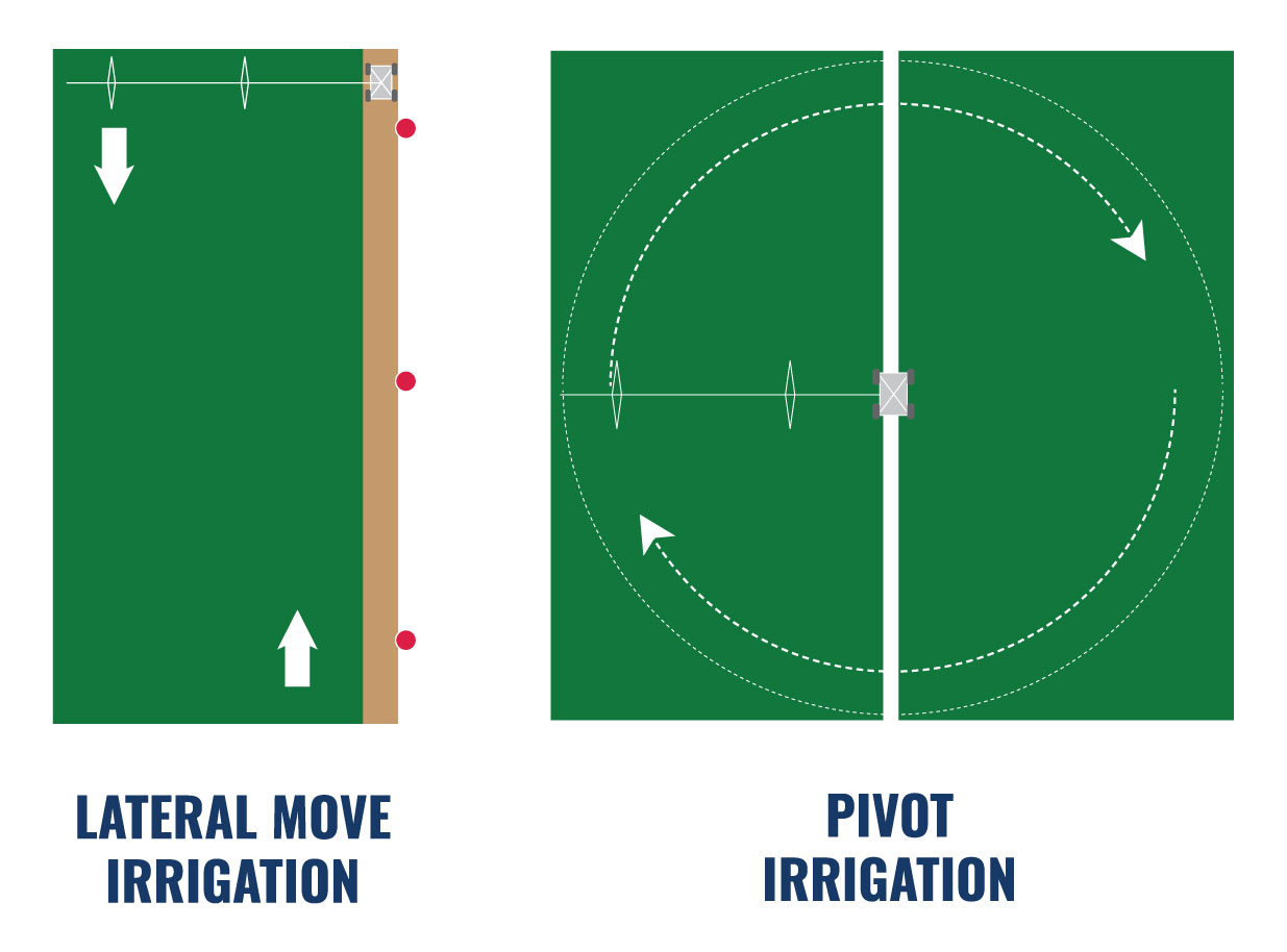 lateral and pivot
